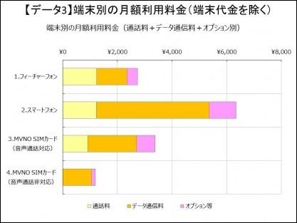 格安SIM(MVNO)利用者の平均料金
