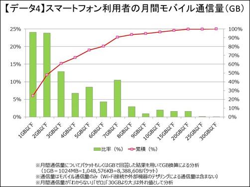 スマートフォンユーザの月々通信量一覧