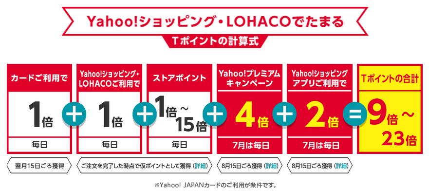 Yahoo!JAPANカードでロハコやYahooショッピングを利用するとポイント3倍!