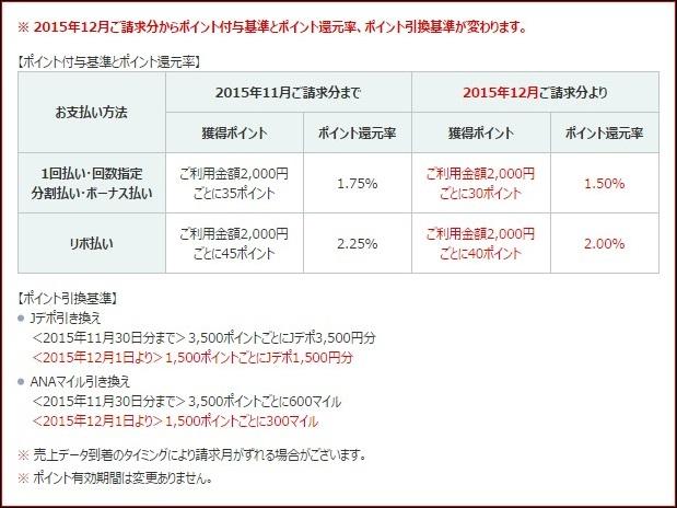 REXカードの還元率は1.75%→1.5%に低下