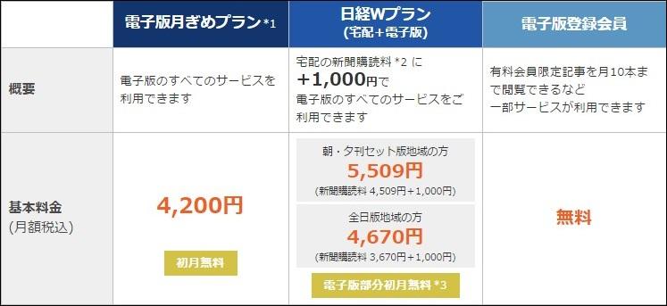 日経新聞の料金