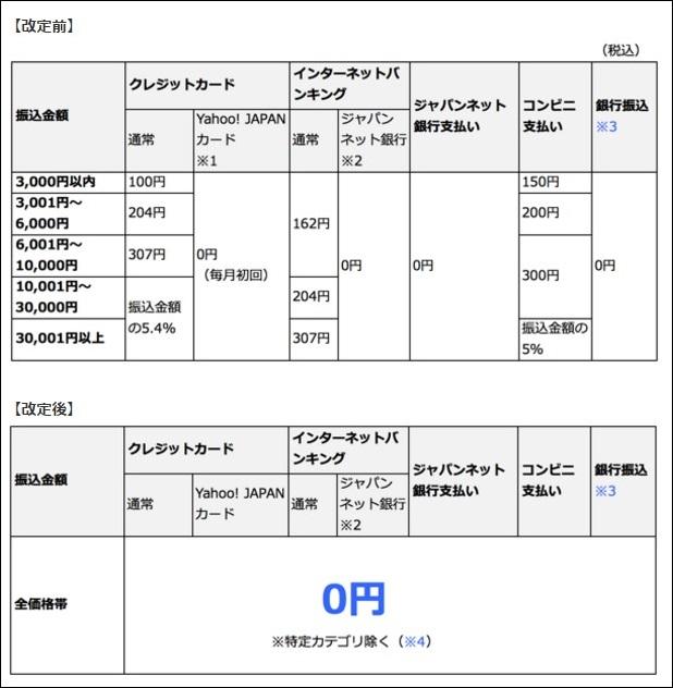 Yahoo!かんたん決済手数料と落札システム利用料の改定(かんたん決済手数料が無料化に!)