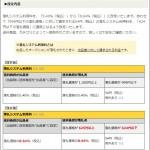 Yahoo!かんたん決済手数料と落札システム利用料の改定(5.40%→8.64%へ値上がり)