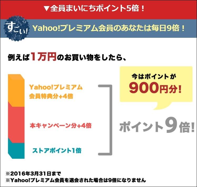 Yahoo!ショッピングは誰でもTポイント+4倍!