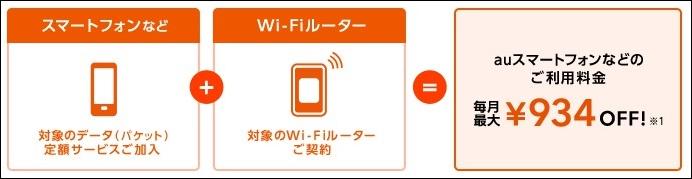 wimax2+の料金を比較したよ!(auスマートバリューMINEとは?)