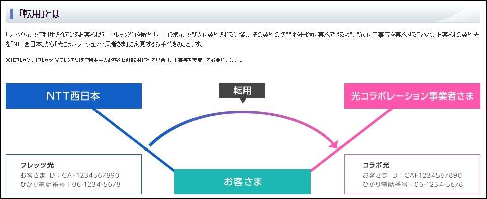 NTTのフレッツ光回線の転用番号を取得する方法(そもそも転用とは?)