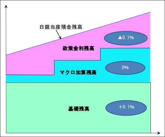 超過準備金においてマイナス金利が適用される部分