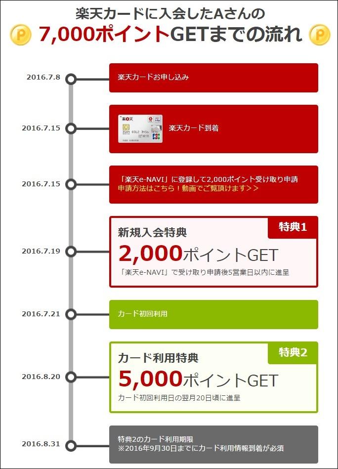 楽天カードキャンペーン(20160719)②